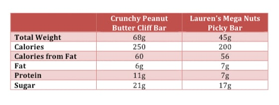 Picky Club Energy Bar Subscription Box - March 2015 Chart